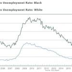Chart unemployment